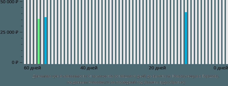 Динамика цен в зависимости от количества оставшихся дней до вылета из Новокузнецка в Варшаву