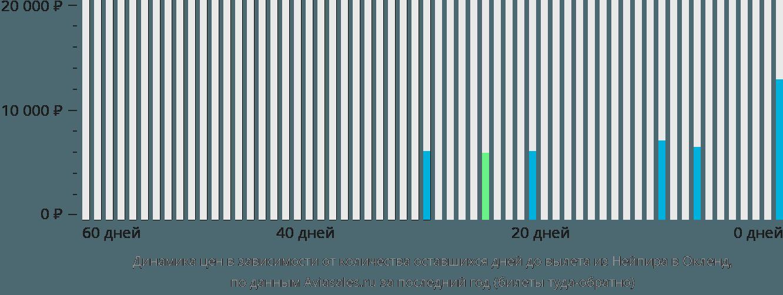 Динамика цен в зависимости от количества оставшихся дней до вылета из Нейпира в Окленд