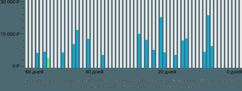 Динамика цен в зависимости от количества оставшихся дней до вылета из Ноттингема в Пальма-де-Майорку