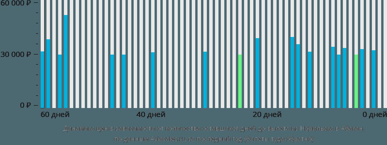 Динамика цен в зависимости от количества оставшихся дней до вылета из Норильска в Абакан
