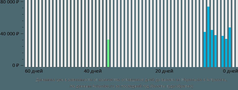 Динамика цен в зависимости от количества оставшихся дней до вылета из Норильска в Астрахань