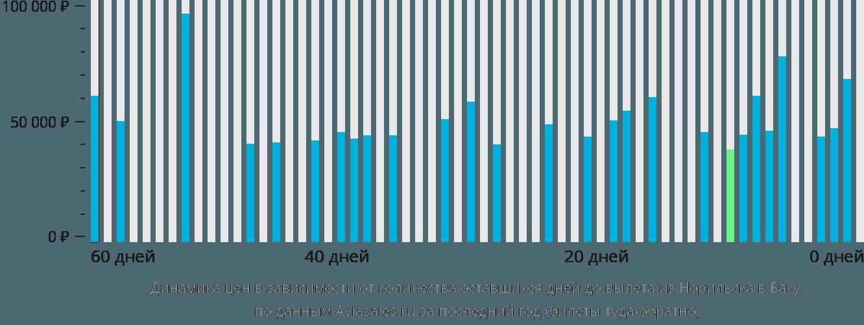 Динамика цен в зависимости от количества оставшихся дней до вылета из Норильска в Баку