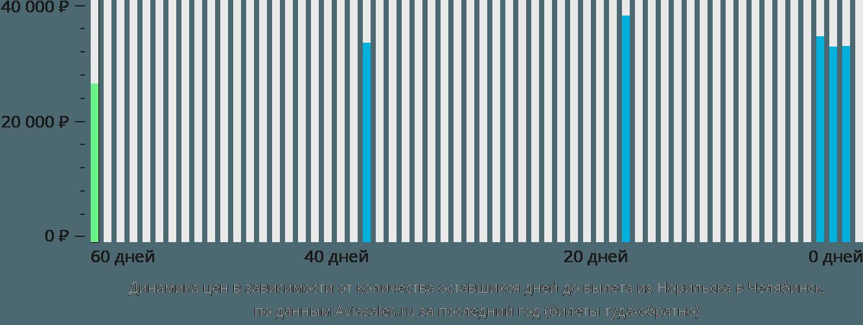 Динамика цен в зависимости от количества оставшихся дней до вылета из Норильска в Челябинск