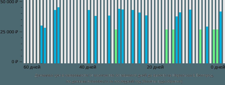 Динамика цен в зависимости от количества оставшихся дней до вылета из Норильска в Белгород
