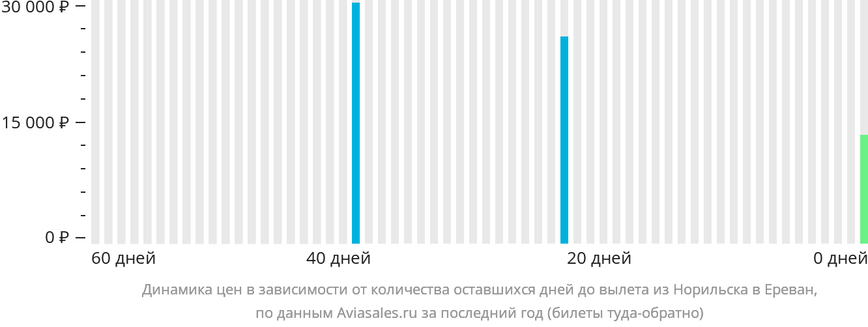 Динамика цен в зависимости от количества оставшихся дней до вылета из Норильска в Ереван