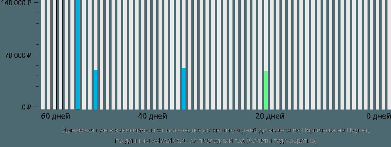 Динамика цен в зависимости от количества оставшихся дней до вылета из Норильска на Пхукет