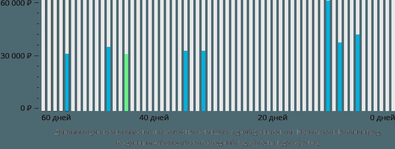 Динамика цен в зависимости от количества оставшихся дней до вылета из Норильска в Калининград