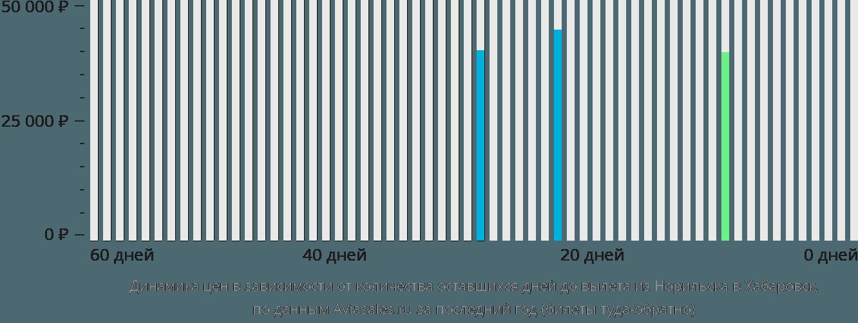 Динамика цен в зависимости от количества оставшихся дней до вылета из Норильска в Хабаровск