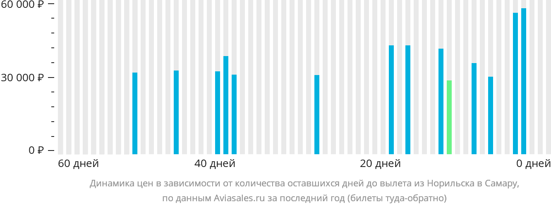 Динамика цен в зависимости от количества оставшихся дней до вылета из Норильска в Самару