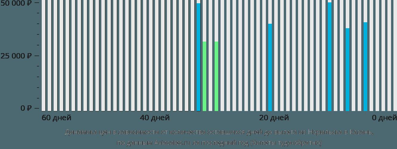 Динамика цен в зависимости от количества оставшихся дней до вылета из Норильска в Казань
