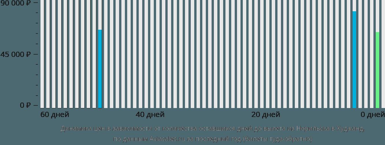 Динамика цен в зависимости от количества оставшихся дней до вылета из Норильска в Худжанд