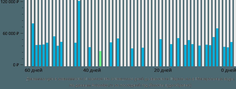 Динамика цен в зависимости от количества оставшихся дней до вылета из Норильска в Минеральные воды