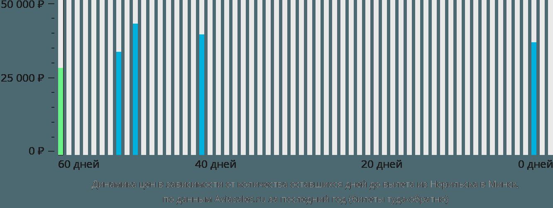 Динамика цен в зависимости от количества оставшихся дней до вылета из Норильска в Минск