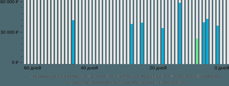Динамика цен в зависимости от количества оставшихся дней до вылета из Норильска во Владикавказ