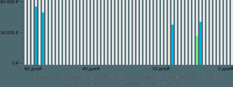 Динамика цен в зависимости от количества оставшихся дней до вылета из Норильска в Ставрополь