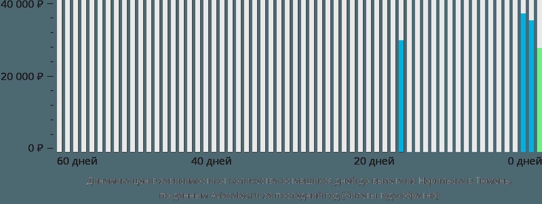 Динамика цен в зависимости от количества оставшихся дней до вылета из Норильска в Тюмень
