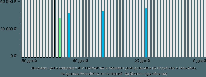 Динамика цен в зависимости от количества оставшихся дней до вылета из Норильска в Тель-Авив