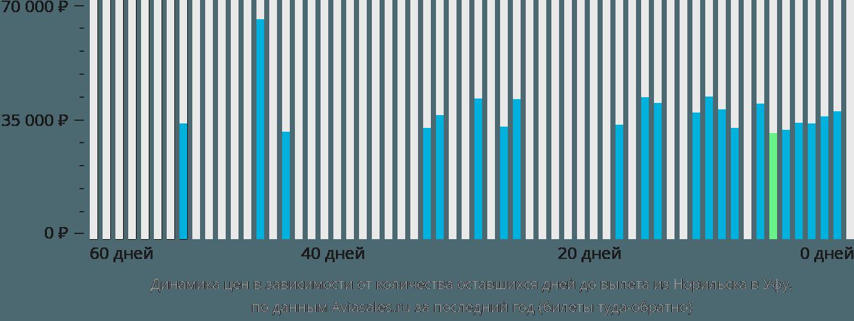 Динамика цен в зависимости от количества оставшихся дней до вылета из Норильска в Уфу