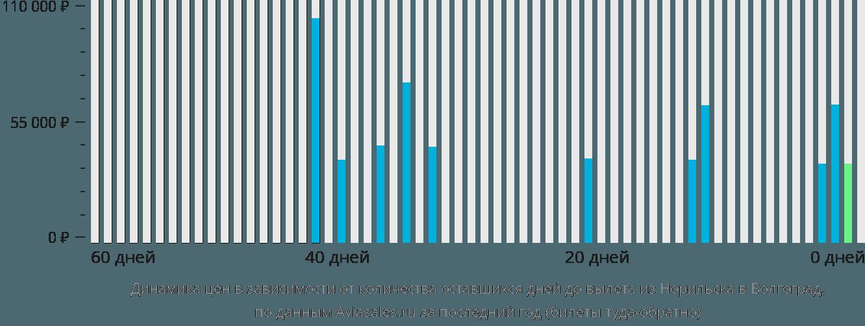 Динамика цен в зависимости от количества оставшихся дней до вылета из Норильска в Волгоград