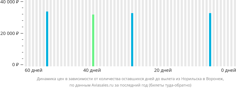 Динамика цен в зависимости от количества оставшихся дней до вылета из Норильска в Воронеж