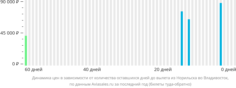Динамика цен в зависимости от количества оставшихся дней до вылета из Норильска во Владивосток