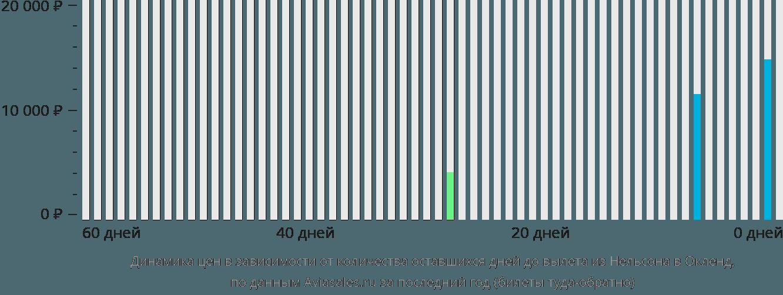 Динамика цен в зависимости от количества оставшихся дней до вылета из Нельсона в Окленд