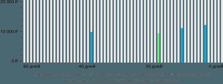 Динамика цен в зависимости от количества оставшихся дней до вылета из Нанта в Дюссельдорф
