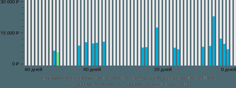 Динамика цен в зависимости от количества оставшихся дней до вылета из Нанта в Париж