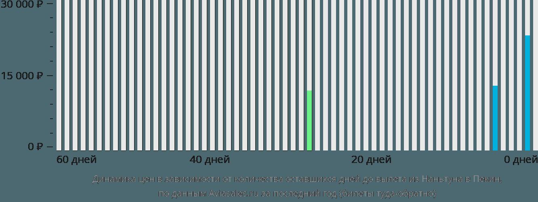 Динамика цен в зависимости от количества оставшихся дней до вылета из Наньтуна в Пекин