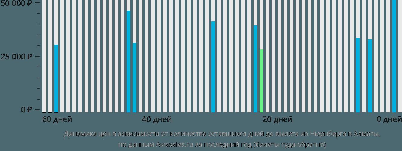 Динамика цен в зависимости от количества оставшихся дней до вылета из Нюрнберга в Алматы
