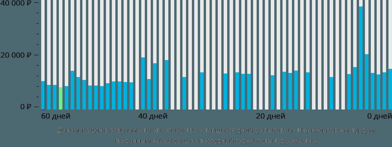 Динамика цен в зависимости от количества оставшихся дней до вылета из Нюрнберга в Амстердам
