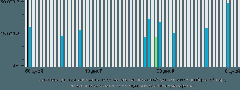 Динамика цен в зависимости от количества оставшихся дней до вылета из Нюрнберга в Анкару