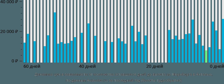 Динамика цен в зависимости от количества оставшихся дней до вылета из Нюрнберга в Анталью