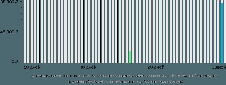 Динамика цен в зависимости от количества оставшихся дней до вылета из Нюрнберга в Финляндию