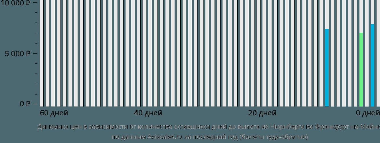 Динамика цен в зависимости от количества оставшихся дней до вылета из Нюрнберга во Франкфурт-на-Майне