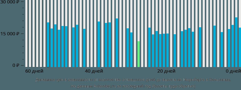 Динамика цен в зависимости от количества оставшихся дней до вылета из Нюрнберга в Хельсинки