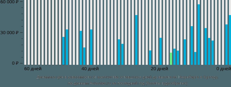 Динамика цен в зависимости от количества оставшихся дней до вылета из Нюрнберга в Хургаду