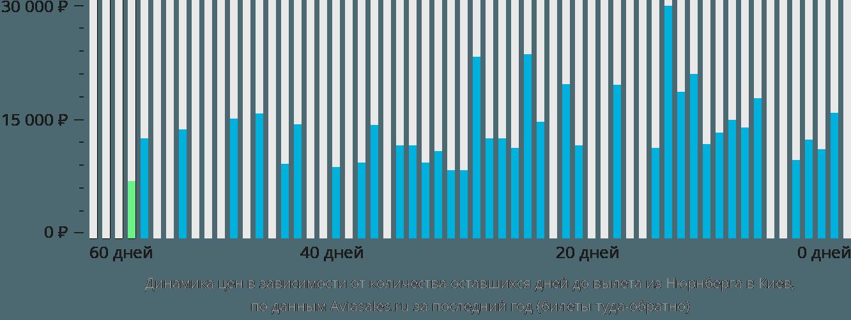 Динамика цен в зависимости от количества оставшихся дней до вылета из Нюрнберга в Киев