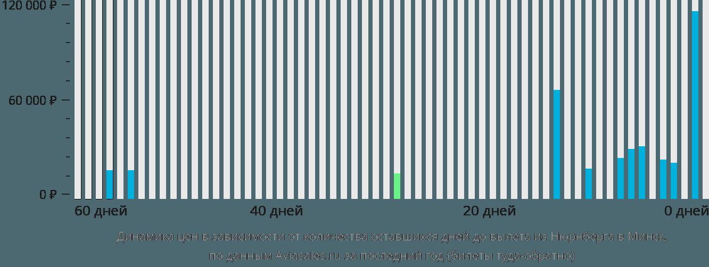 Динамика цен в зависимости от количества оставшихся дней до вылета из Нюрнберга в Минск