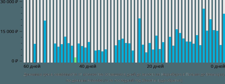 Динамика цен в зависимости от количества оставшихся дней до вылета из Нюрнберга в Пальма-де-Майорку