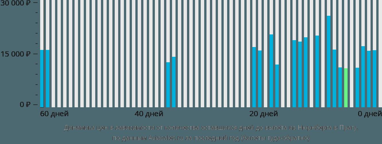 Динамика цен в зависимости от количества оставшихся дней до вылета из Нюрнберга в Прагу