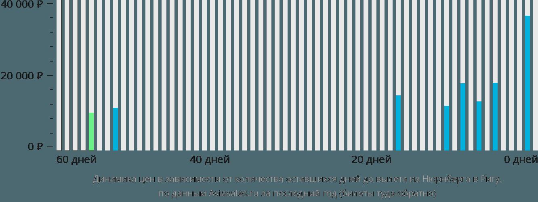 Динамика цен в зависимости от количества оставшихся дней до вылета из Нюрнберга в Ригу