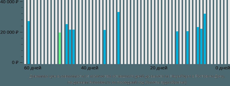 Динамика цен в зависимости от количества оставшихся дней до вылета из Нюрнберга в Ростов-на-Дону