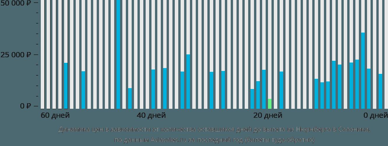 Динамика цен в зависимости от количества оставшихся дней до вылета из Нюрнберга в Салоники