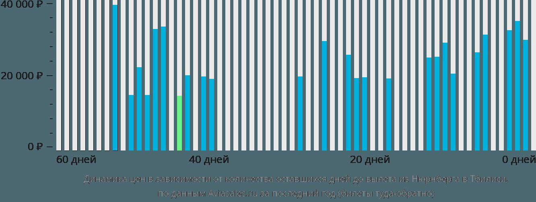 Динамика цен в зависимости от количества оставшихся дней до вылета из Нюрнберга в Тбилиси