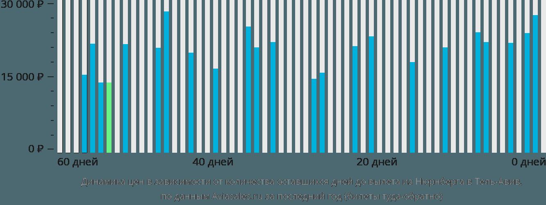 Динамика цен в зависимости от количества оставшихся дней до вылета из Нюрнберга в Тель-Авив
