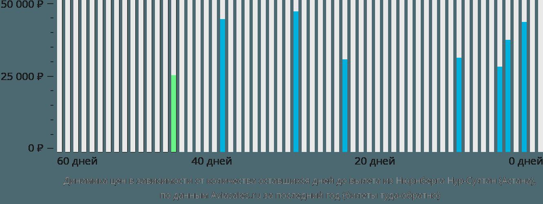 Динамика цен в зависимости от количества оставшихся дней до вылета из Нюрнберга в Астану