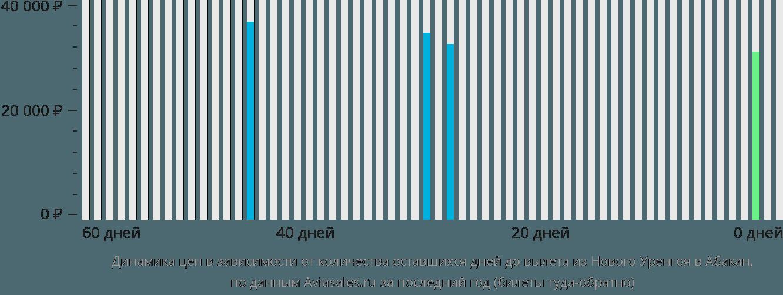 Динамика цен в зависимости от количества оставшихся дней до вылета из Нового Уренгоя в Абакан