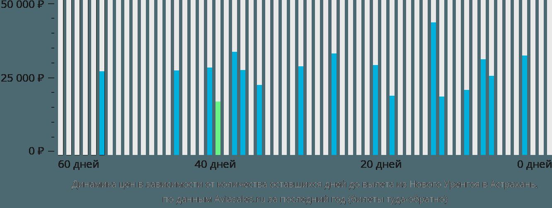 Динамика цен в зависимости от количества оставшихся дней до вылета из Нового Уренгоя в Астрахань