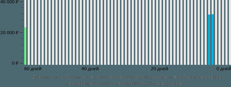 Динамика цен в зависимости от количества оставшихся дней до вылета из Нового Уренгоя в Афины